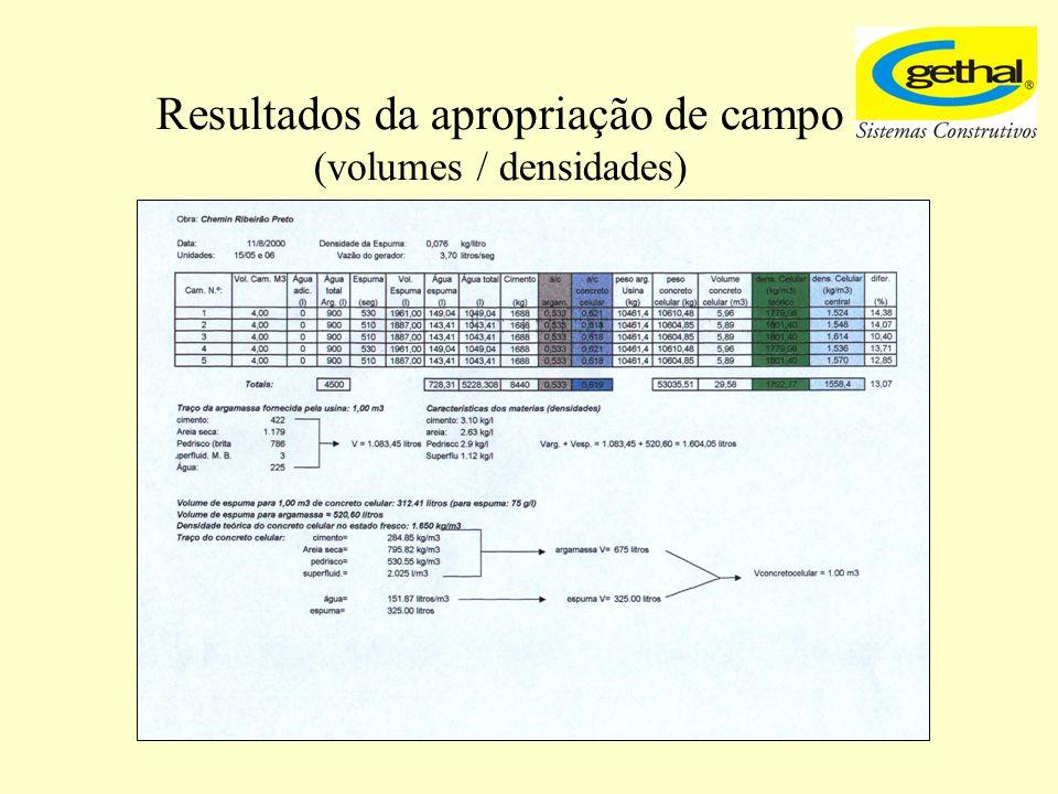 Resultados da apropriação de campo (volumes / densidades)