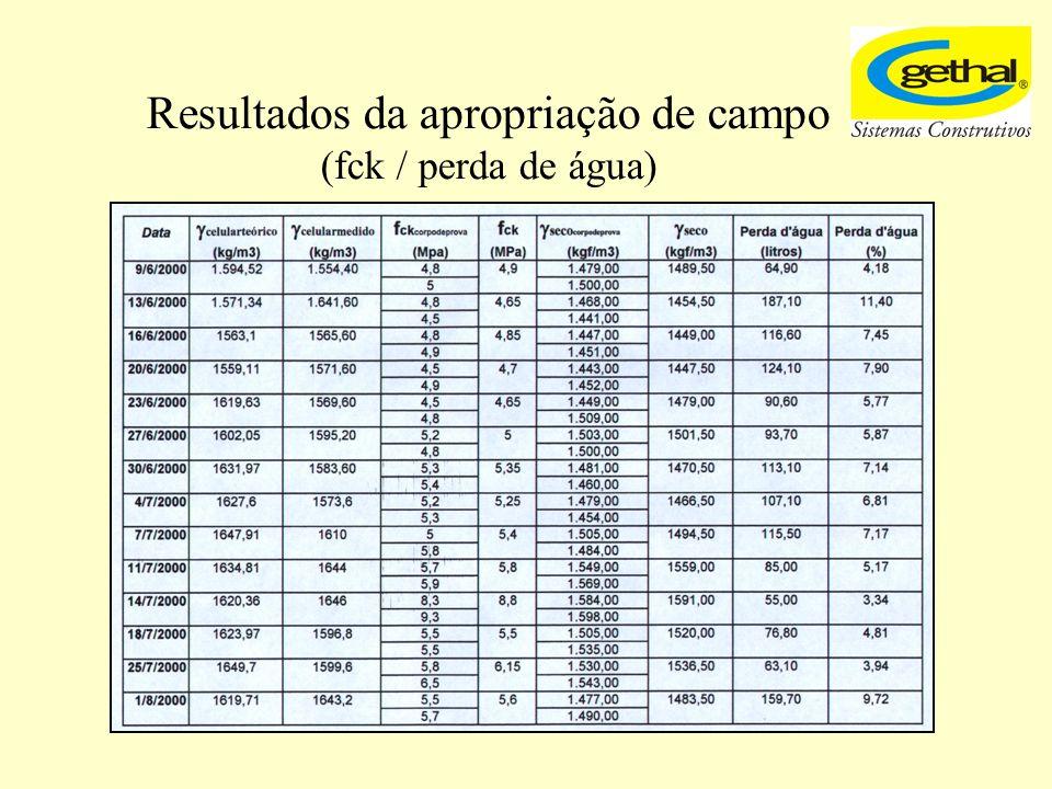 Resultados da apropriação de campo (fck / perda de água)