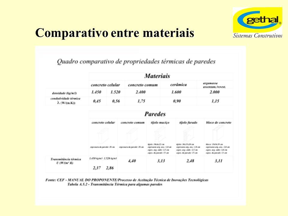 Comparativo entre materiais