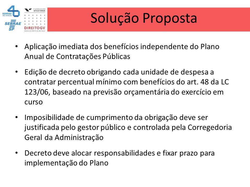 Solução Proposta Aplicação imediata dos benefícios independente do Plano Anual de Contratações Públicas.