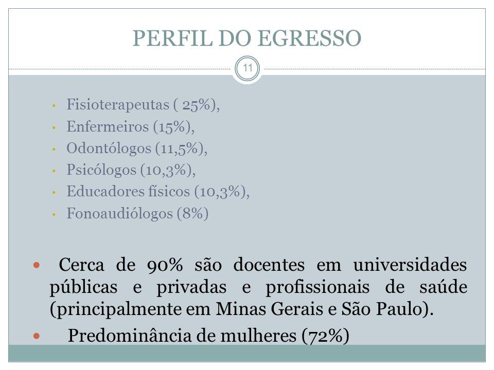 PERFIL DO EGRESSO Fisioterapeutas ( 25%), Enfermeiros (15%), Odontólogos (11,5%), Psicólogos (10,3%),