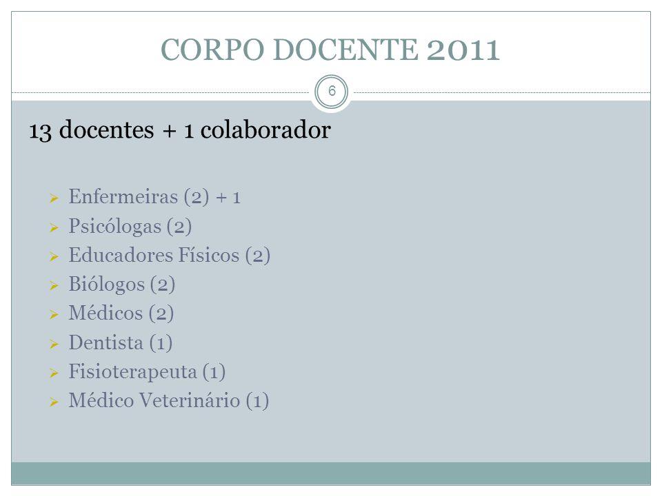 CORPO DOCENTE 2011 13 docentes + 1 colaborador Enfermeiras (2) + 1