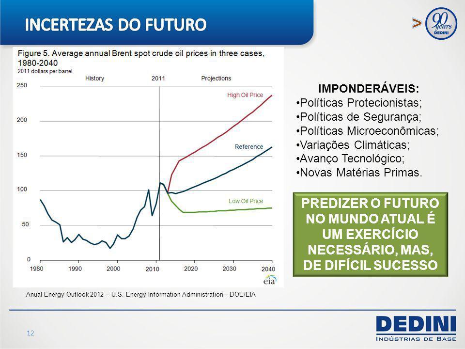 INCERTEZAS DO FUTURO IMPONDERÁVEIS: Políticas Protecionistas; Políticas de Segurança; Políticas Microeconômicas;