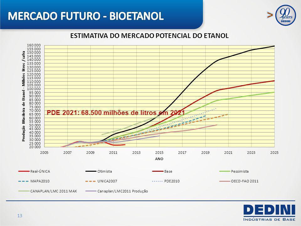 MERCADO FUTURO - BIOETANOL