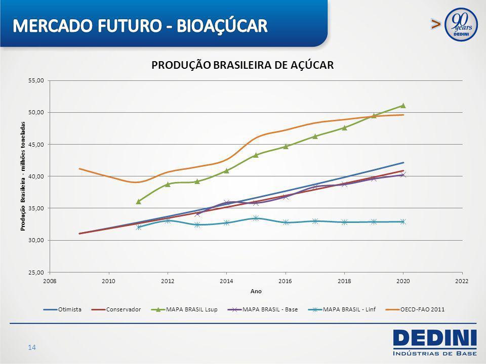 MERCADO FUTURO - BIOAÇÚCAR
