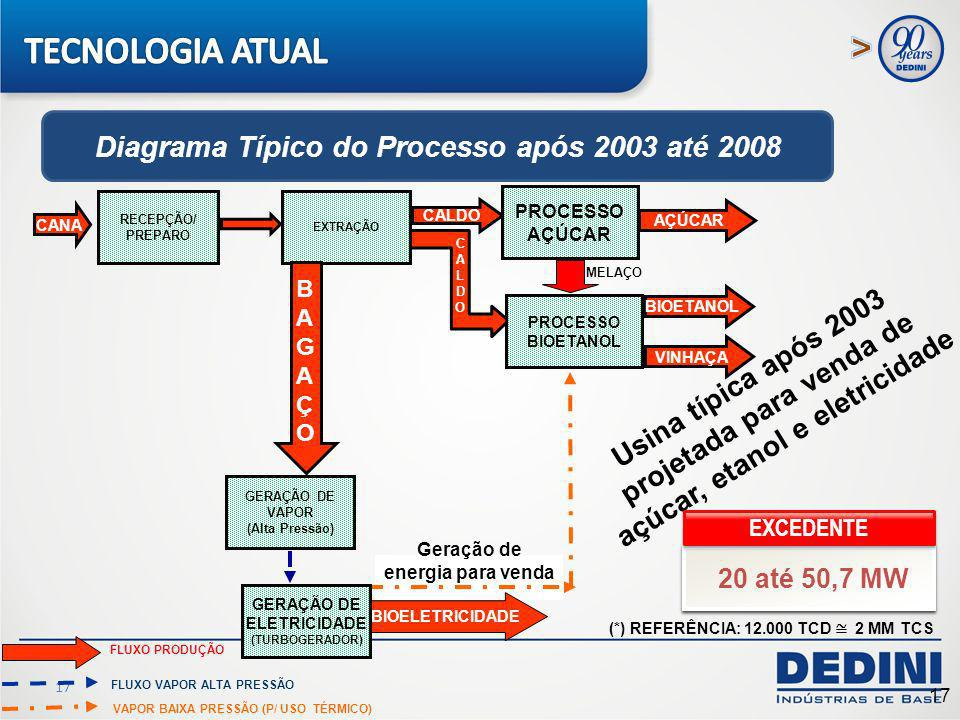TECNOLOGIA ATUAL Diagrama Típico do Processo após 2003 até 2008