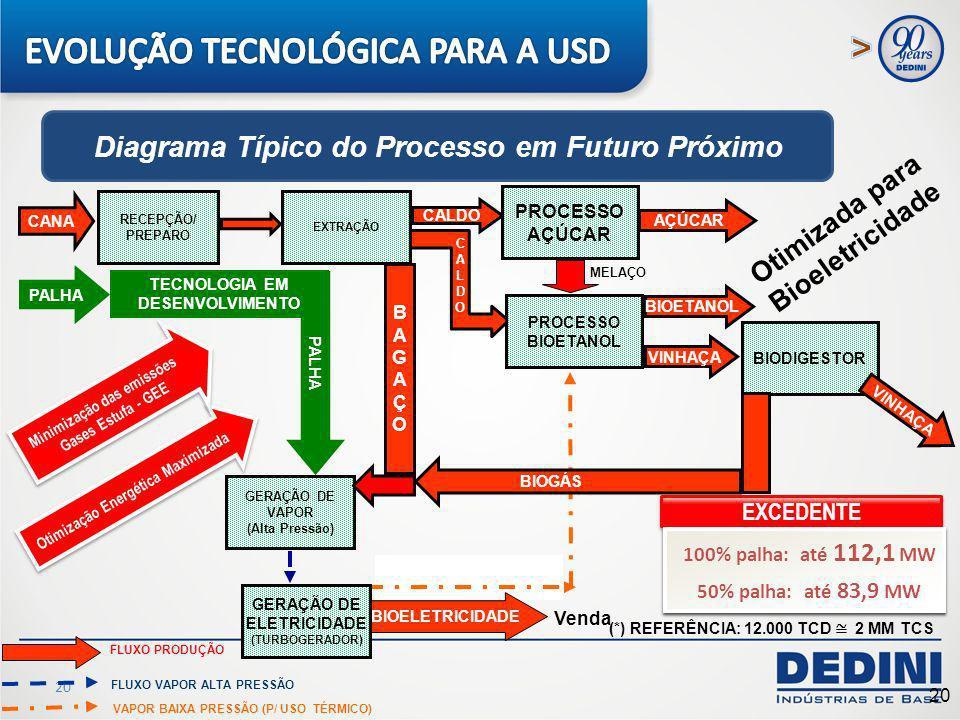 EVOLUÇÃO TECNOLÓGICA PARA A USD