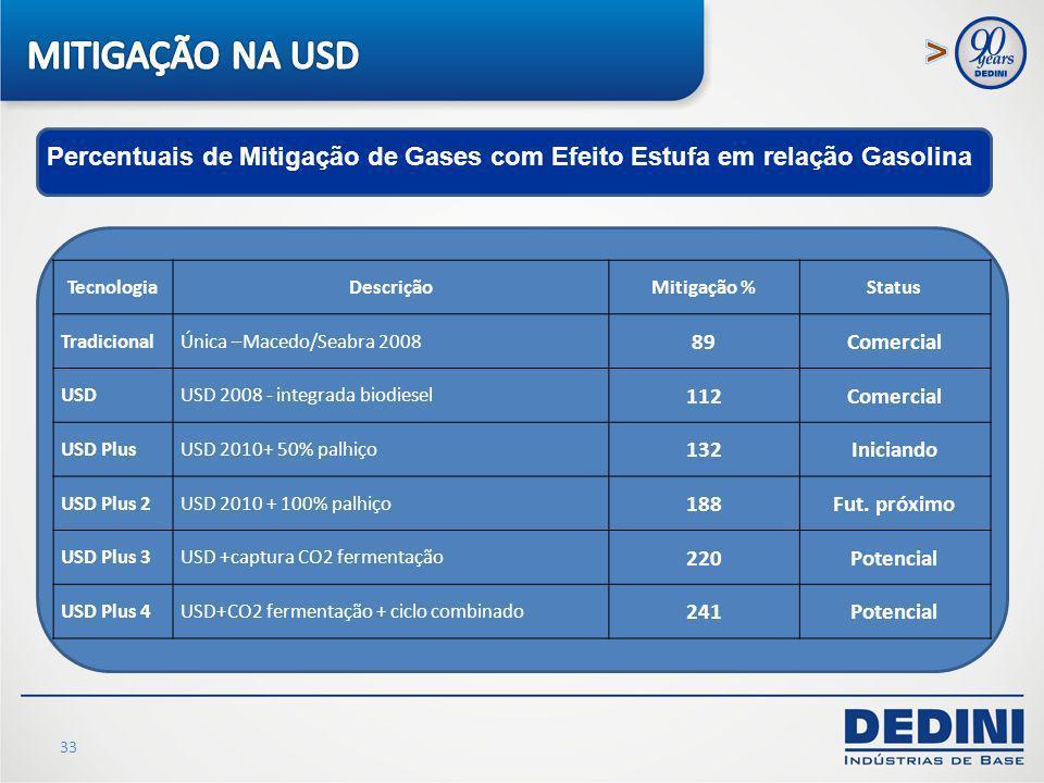 MITIGAÇÃO NA USD Percentuais de Mitigação de Gases com Efeito Estufa em relação Gasolina. Tecnologia.