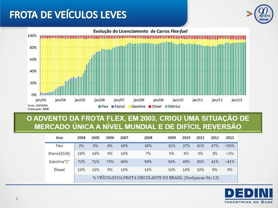 % VEÍCULOS NA FROTA CIRCULANTE NO BRASIL (Sindipeças-06/13)