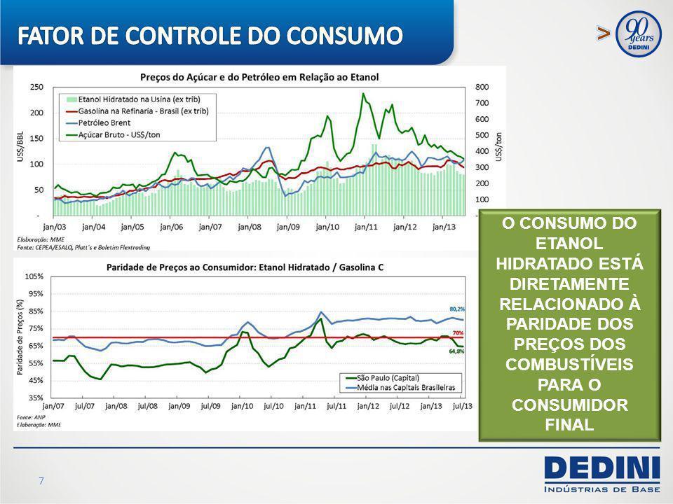 FATOR DE CONTROLE DO CONSUMO