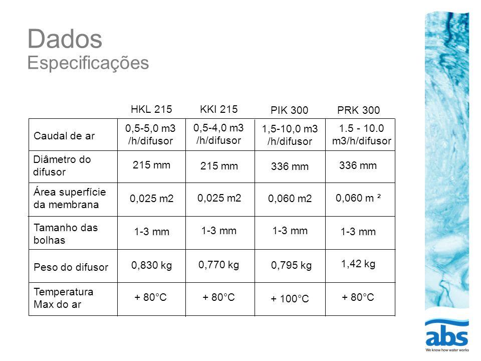 Dados Especificações HKL 215 KKI 215 PIK 300 PRK 300