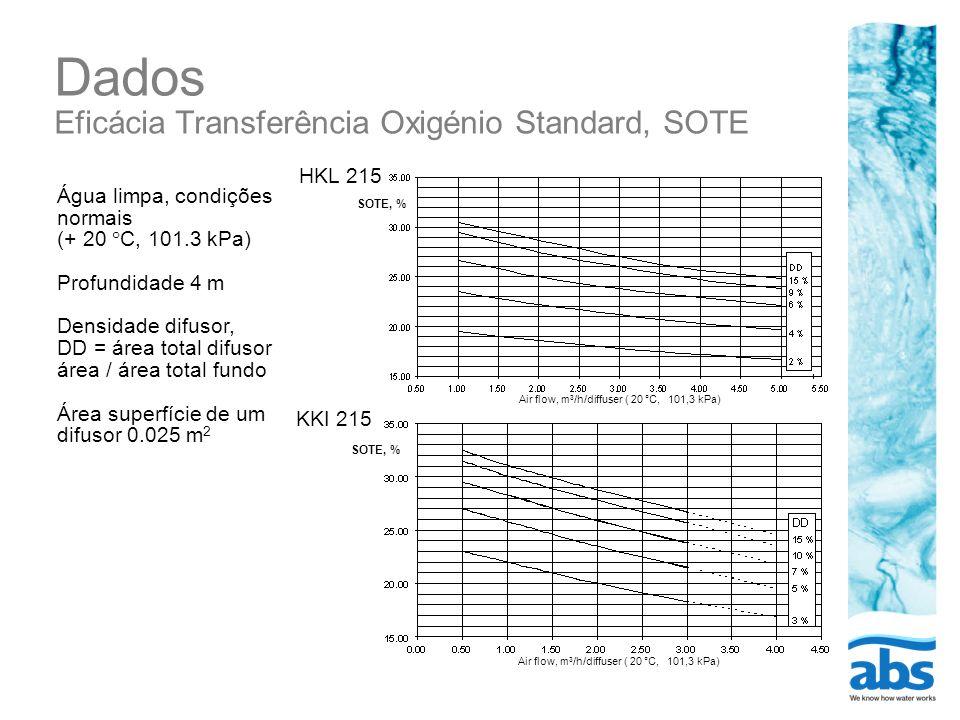 Dados Eficácia Transferência Oxigénio Standard, SOTE