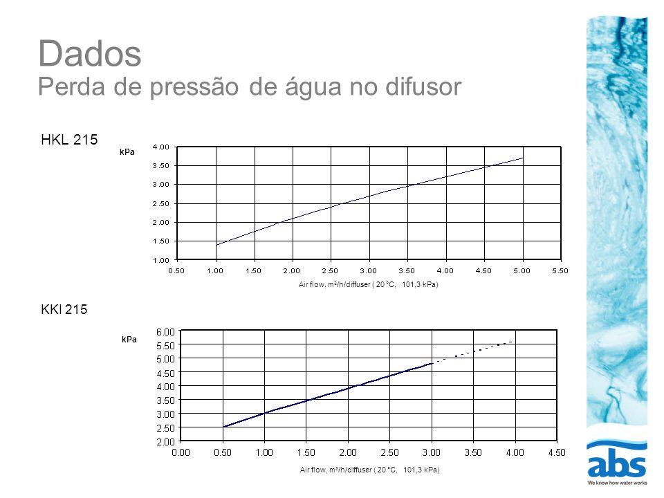 Dados Perda de pressão de água no difusor