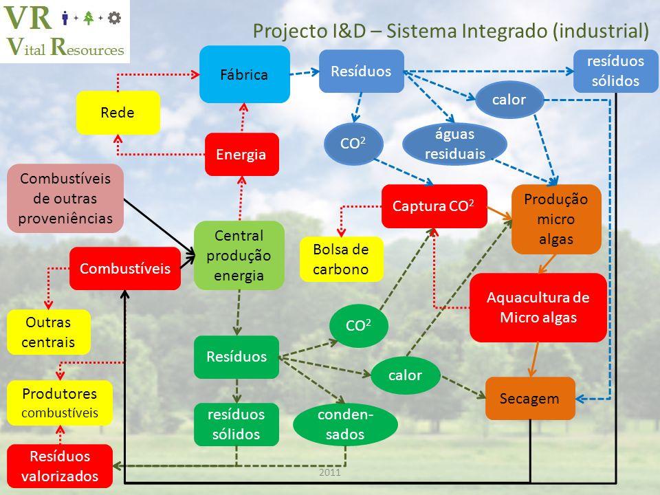 Projecto I&D – Sistema Integrado (industrial)