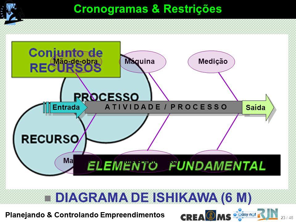 Cronogramas & Restrições DIAGRAMA DE ISHIKAWA (6 M)