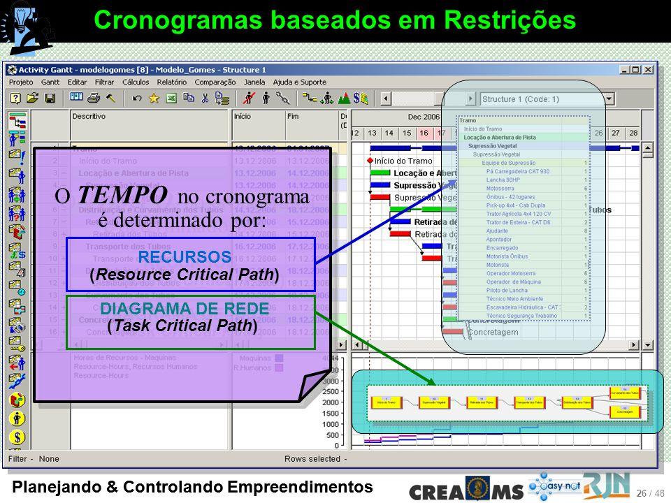 Cronogramas baseados em Restrições