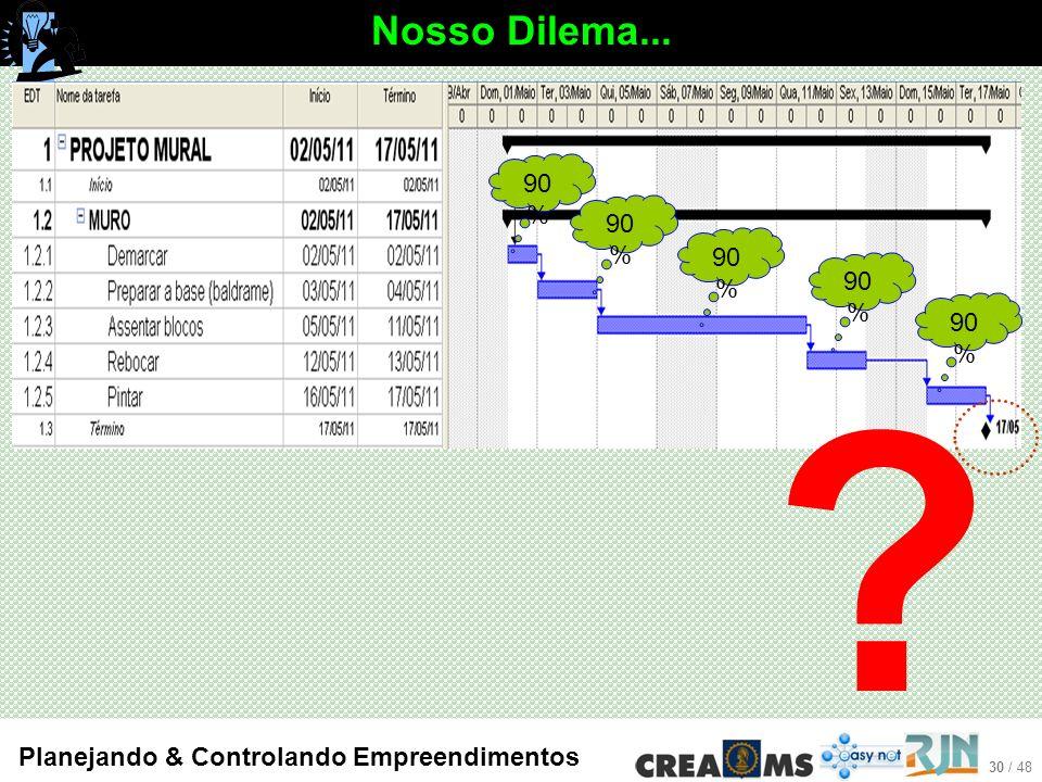 Nosso Dilema... 90% 90% 90% 90% 90% Planejando & Controlando Empreendimentos