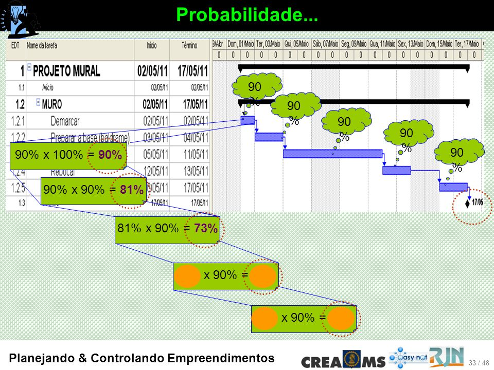 Probabilidade... 90% 90% 90% 90% 90% 90% x 100% = 90% 90% x 90% = 81%