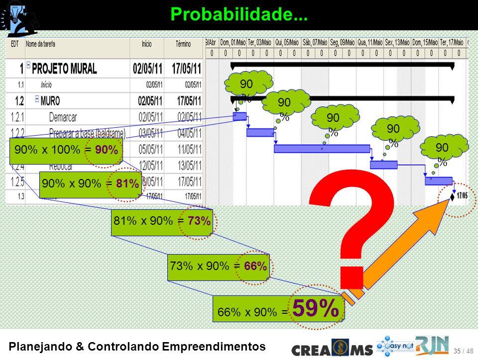 Probabilidade... 90% 90% 90% 90% 90% 90% x 100% = 90%