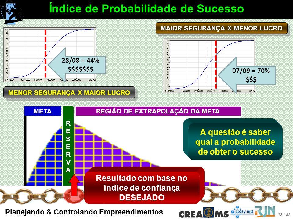 Índice de Probabilidade de Sucesso