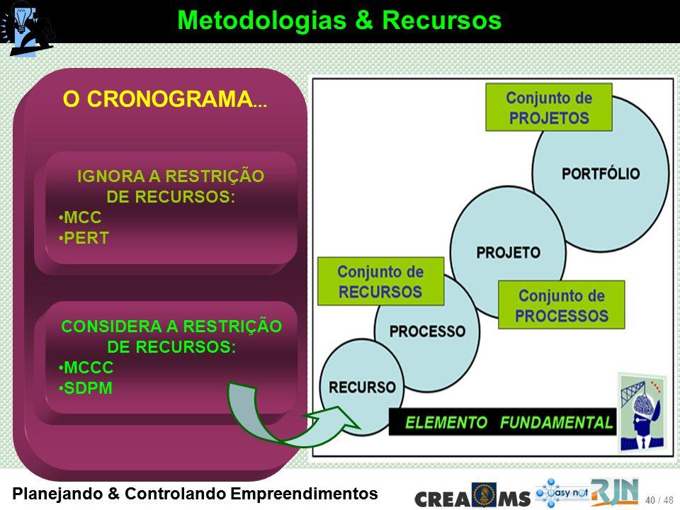 Metodologias & Recursos