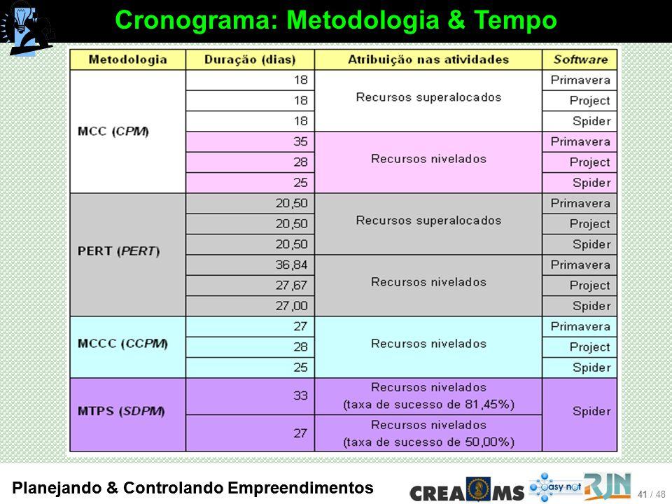 Cronograma: Metodologia & Tempo