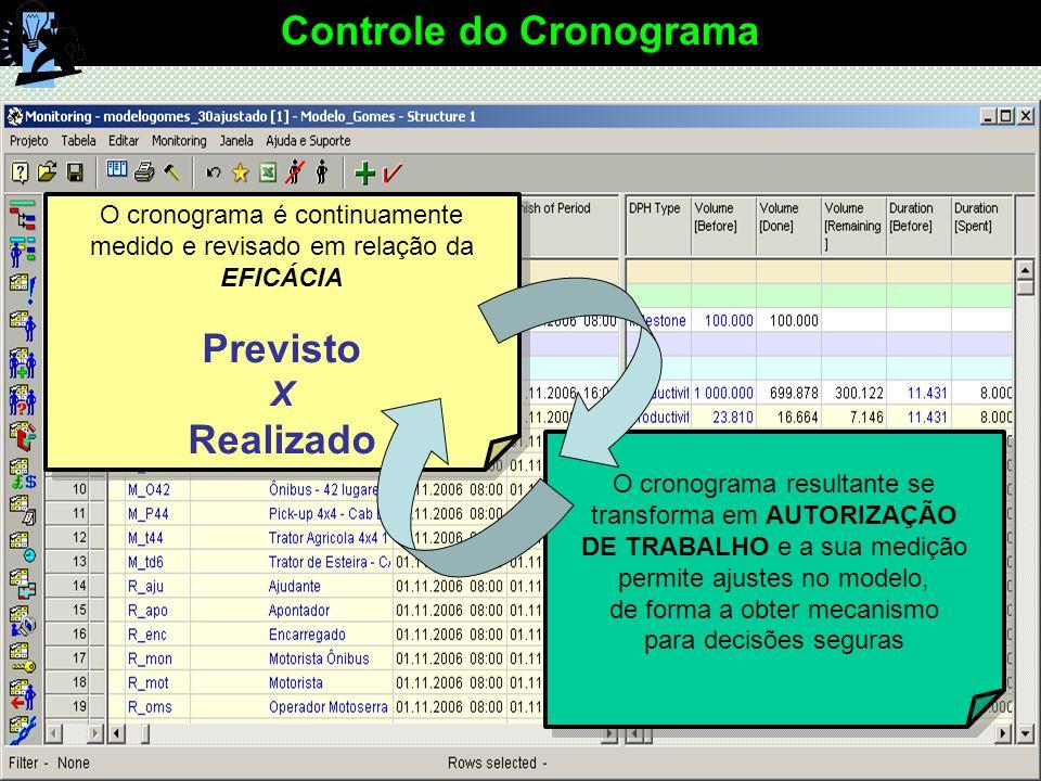 Controle do Cronograma