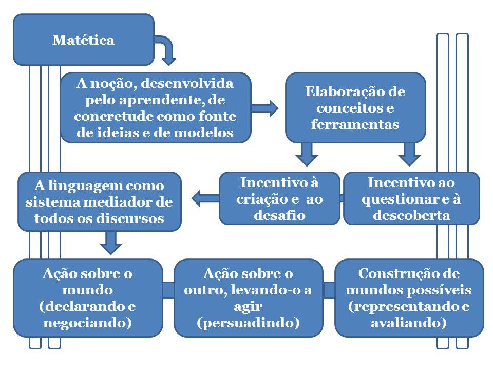 Elaboração de conceitos e ferramentas