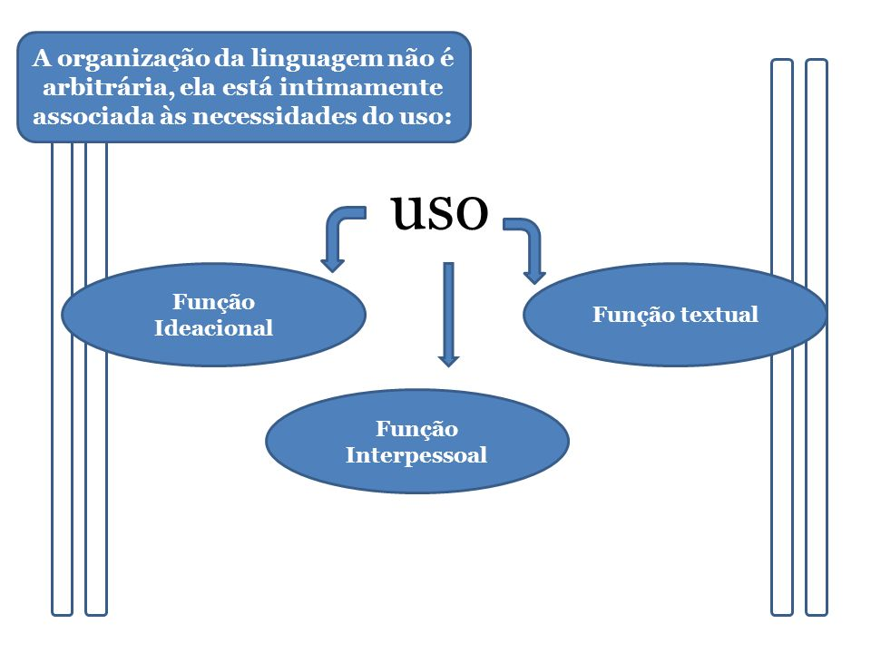A organização da linguagem não é arbitrária, ela está intimamente associada às necessidades do uso: