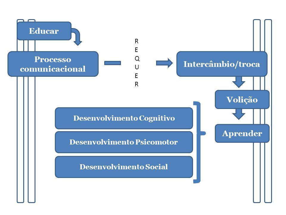 Educar Processo comunicacional Intercâmbio/troca Volição Aprender