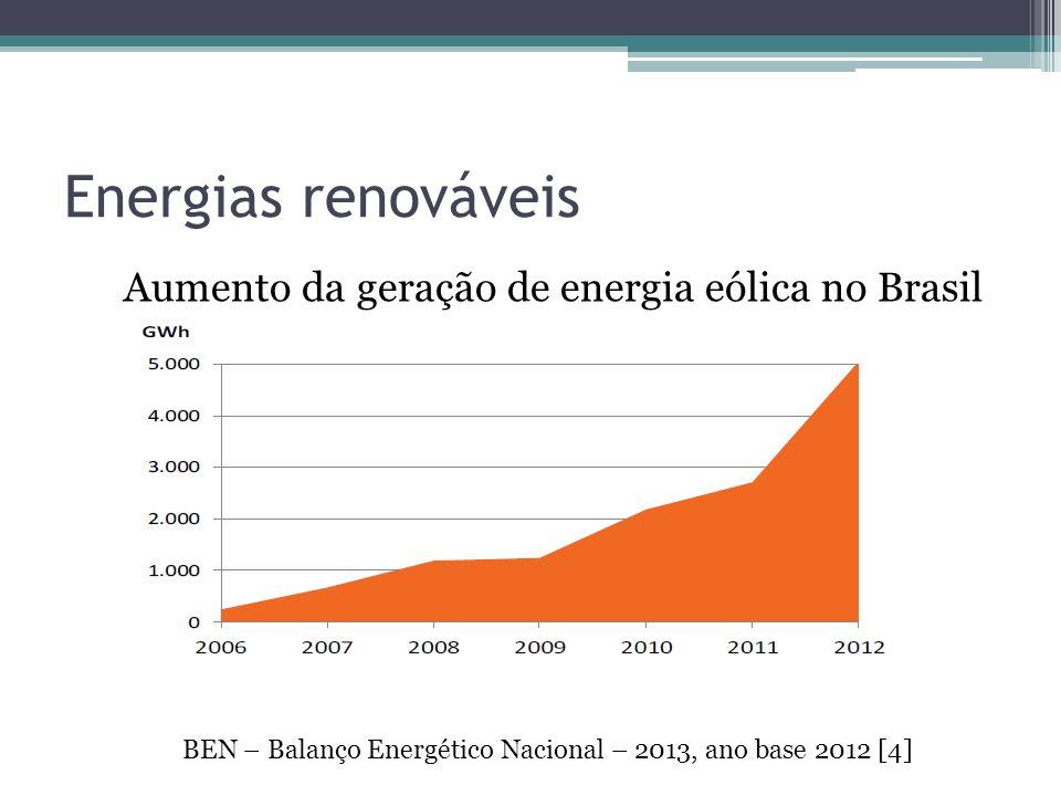 Energias renováveis Aumento da geração de energia eólica no Brasil