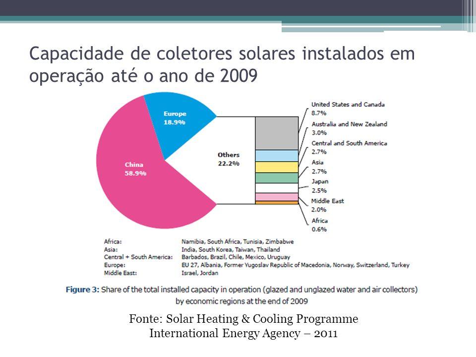 Capacidade de coletores solares instalados em operação até o ano de 2009