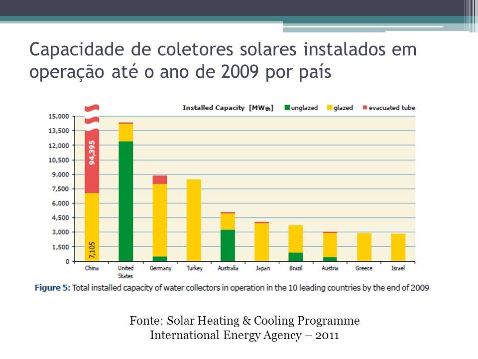 Capacidade de coletores solares instalados em operação até o ano de 2009 por país