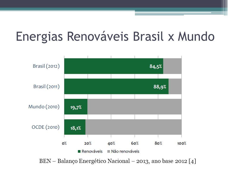 Energias Renováveis Brasil x Mundo