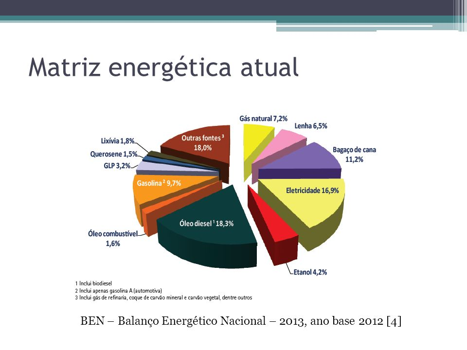 Matriz energética atual