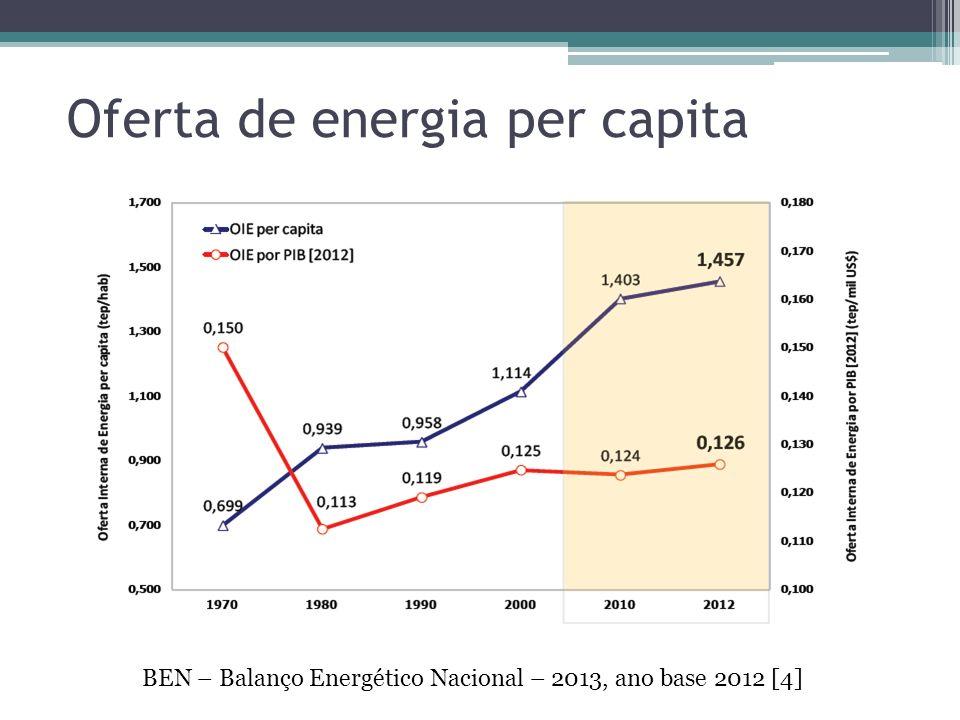 Oferta de energia per capita