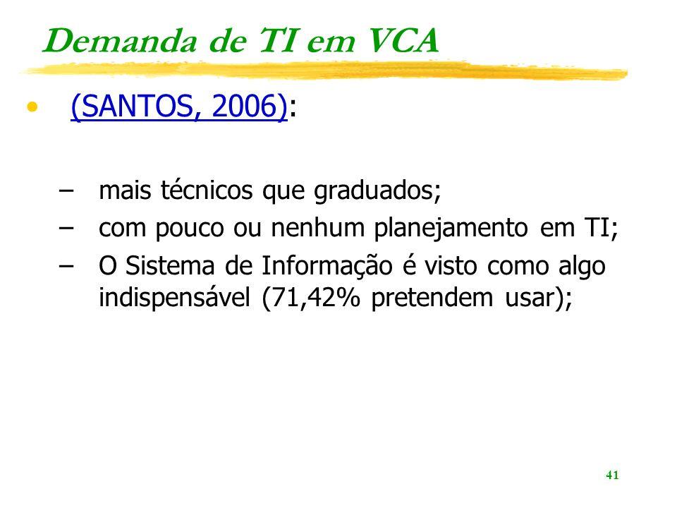 Demanda de TI em VCA (SANTOS, 2006): mais técnicos que graduados;