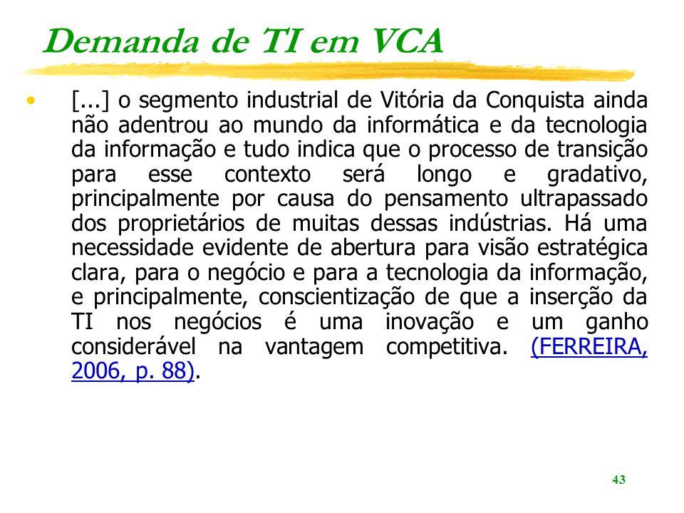 Demanda de TI em VCA