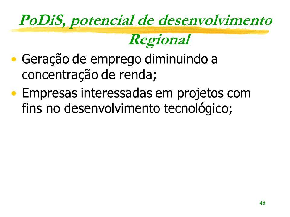 PoDiS, potencial de desenvolvimento Regional