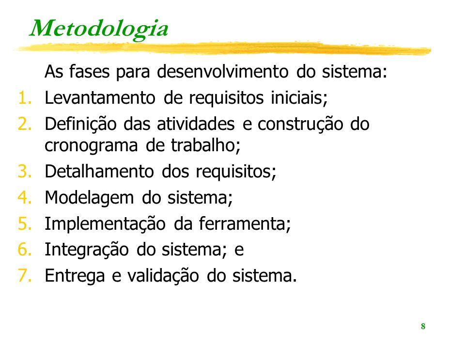 Metodologia As fases para desenvolvimento do sistema: