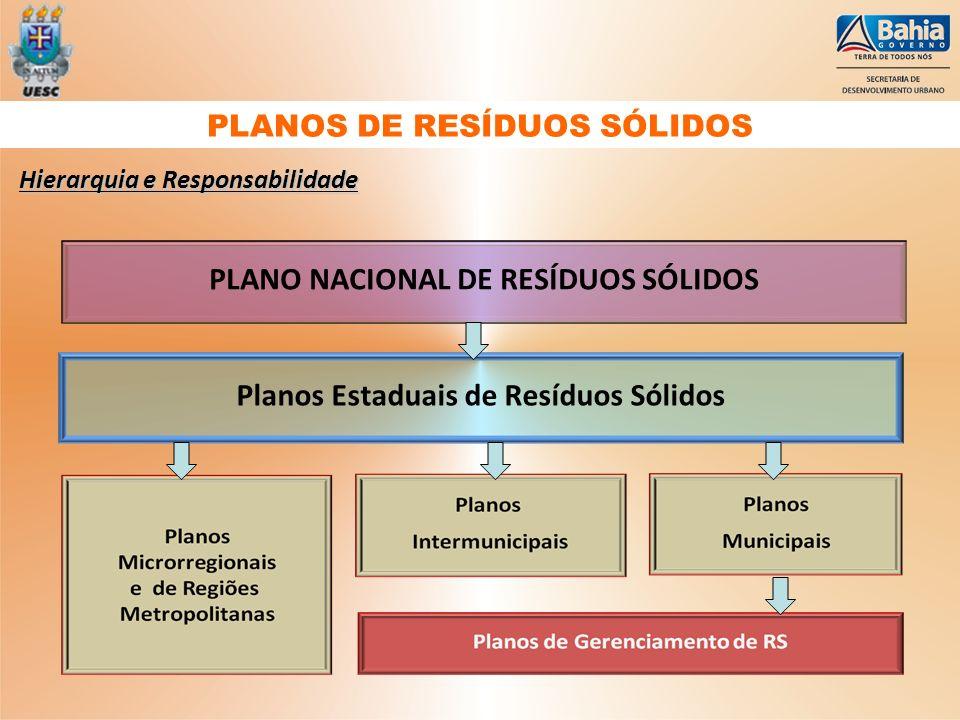 PLANOS DE RESÍDUOS SÓLIDOS
