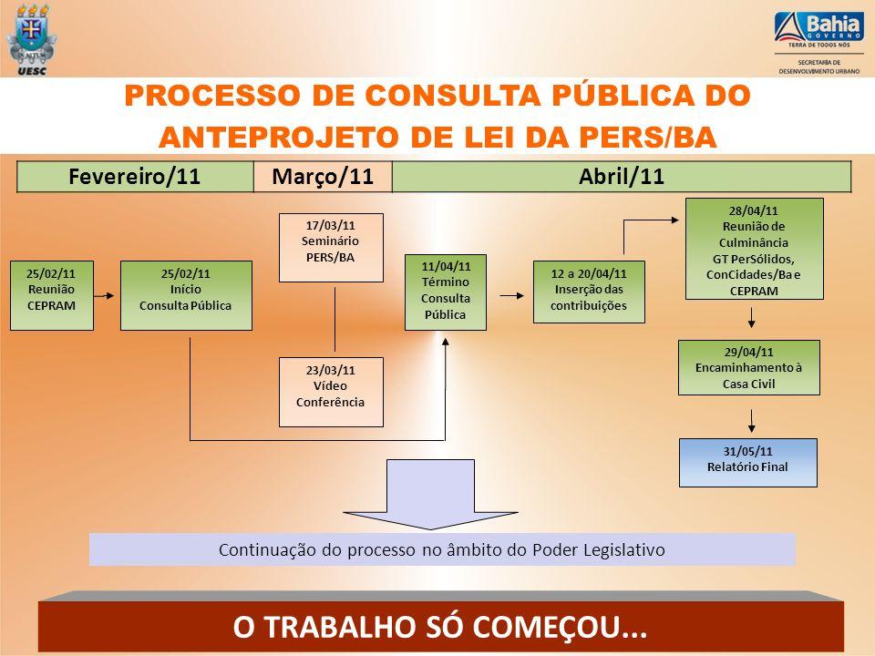 PROCESSO DE CONSULTA PÚBLICA DO ANTEPROJETO DE LEI DA PERS/BA
