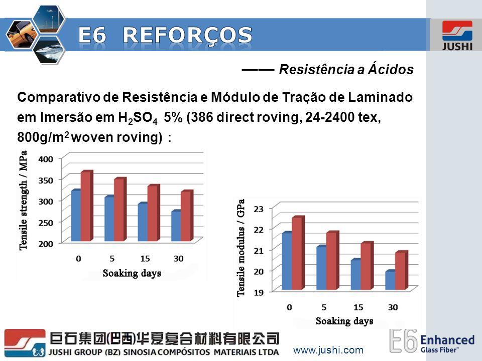 E6 Reforços —— Resistência a Ácidos