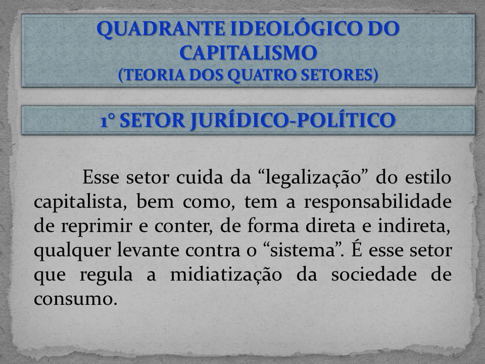 QUADRANTE IDEOLÓGICO DO CAPITALISMO 1° SETOR JURÍDICO-POLÍTICO