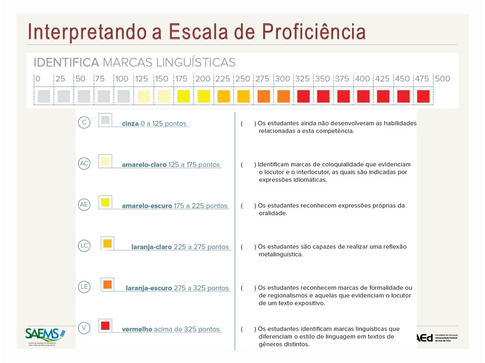 Interpretando a Escala de Proficiência