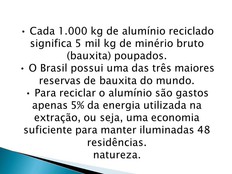 • Cada 1.000 kg de alumínio reciclado significa 5 mil kg de minério bruto (bauxita) poupados.