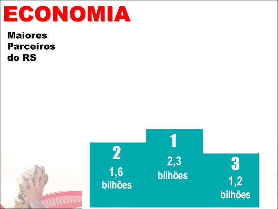 ECONOMIA Maiores Parceiros do RS 2,3 1,6 1,2
