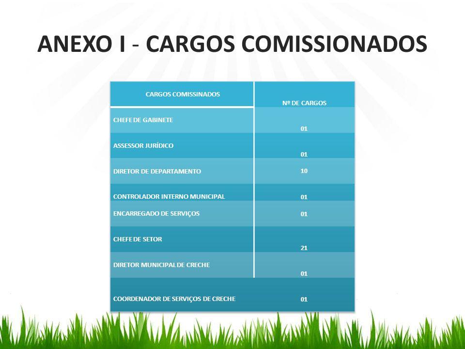 ANEXO I - CARGOS COMISSIONADOS