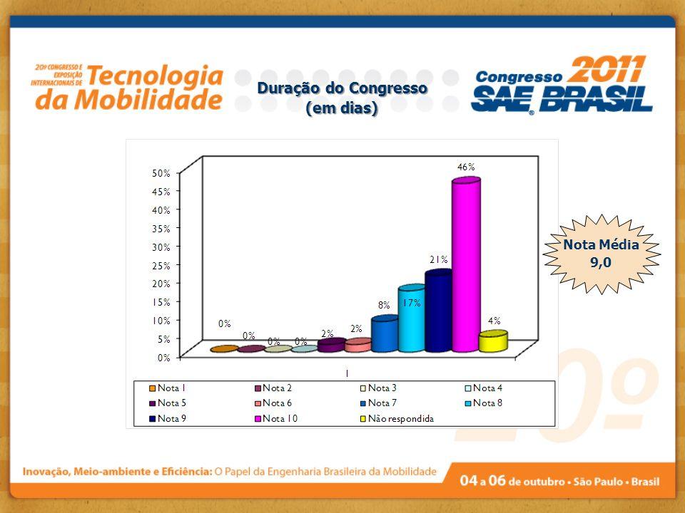 Duração do Congresso (em dias)