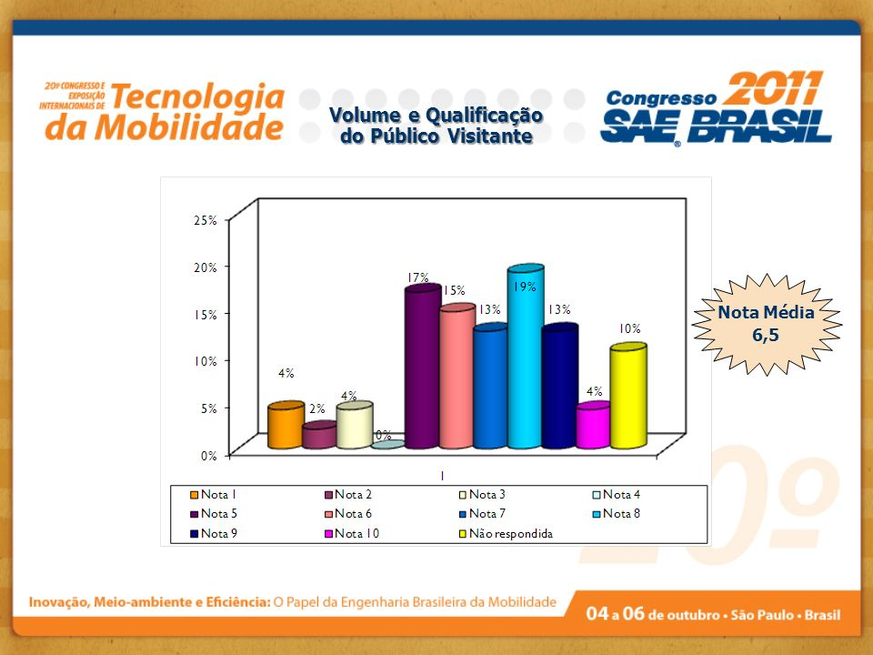 Volume e Qualificação do Público Visitante